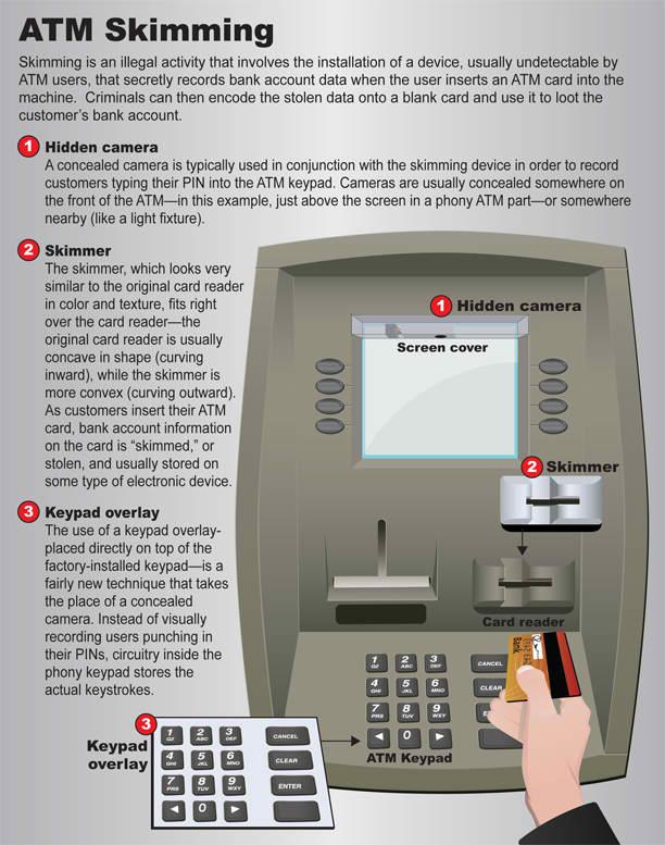 ATM Skimming